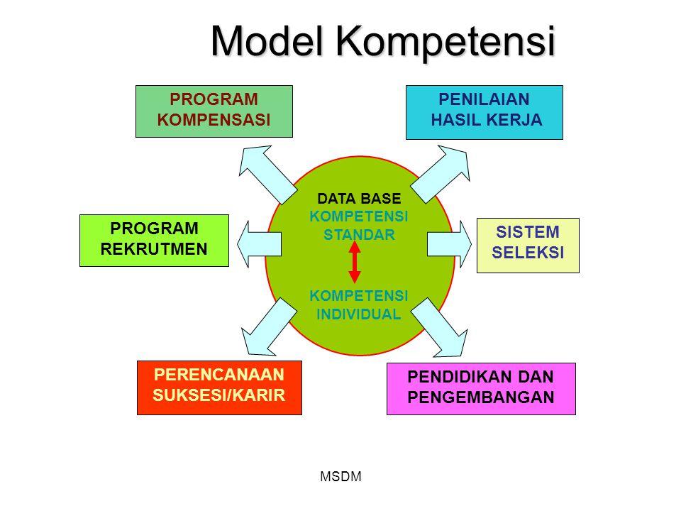 MSDM Model Kompetensi PROGRAM KOMPENSASI DATA BASE KOMPETENSI STANDAR KOMPETENSI INDIVIDUAL PENILAIAN HASIL KERJA PROGRAM REKRUTMEN SISTEM SELEKSI PEN