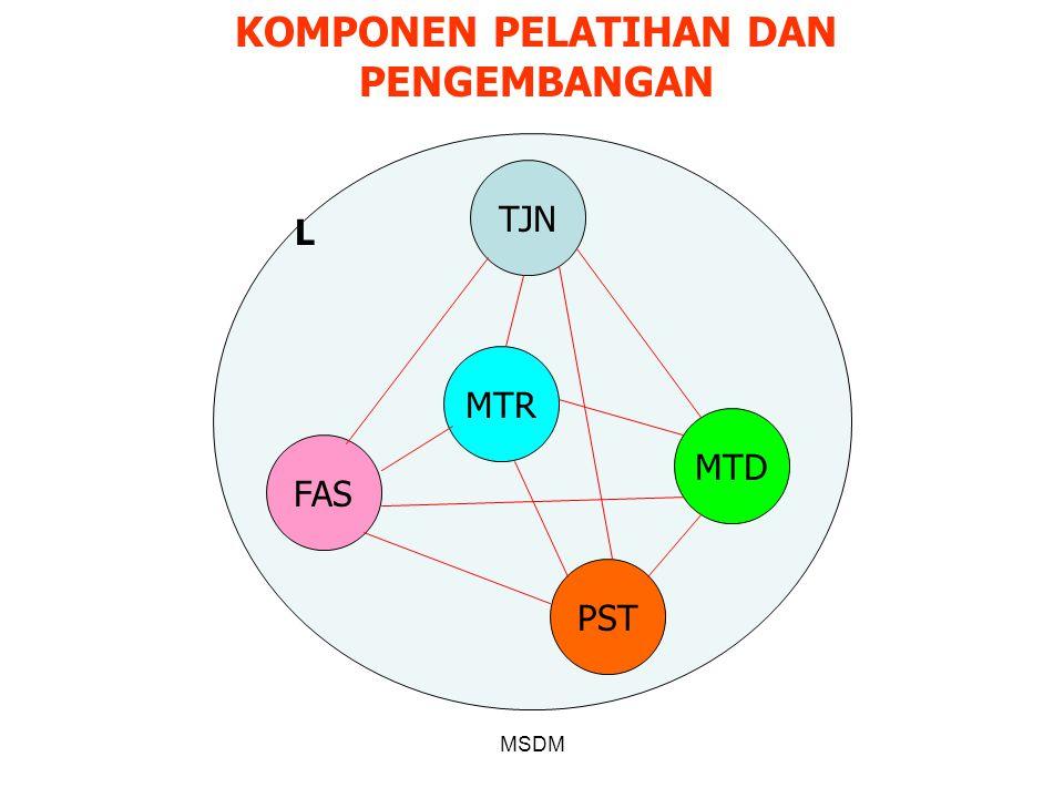 MSDM KOMPONEN PELATIHAN DAN PENGEMBANGAN TJN MTR MTD PST FAS L