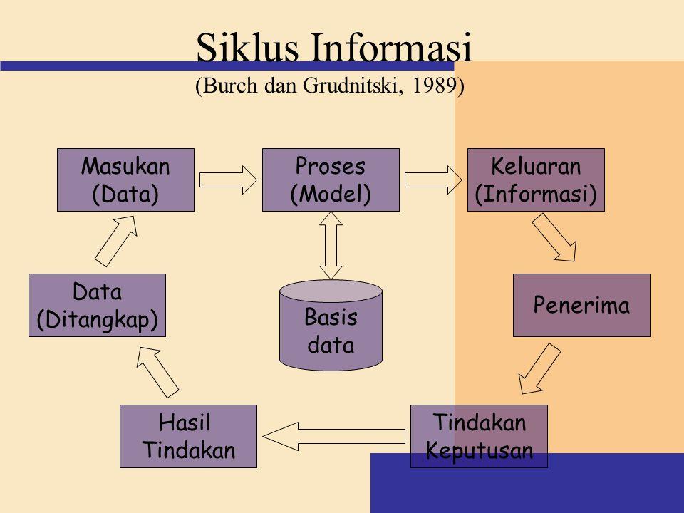 Proses (Model) Keluaran (Informasi) Penerima Tindakan Keputusan Hasil Tindakan Data (Ditangkap) Masukan (Data) Basis data Siklus Informasi (Burch dan