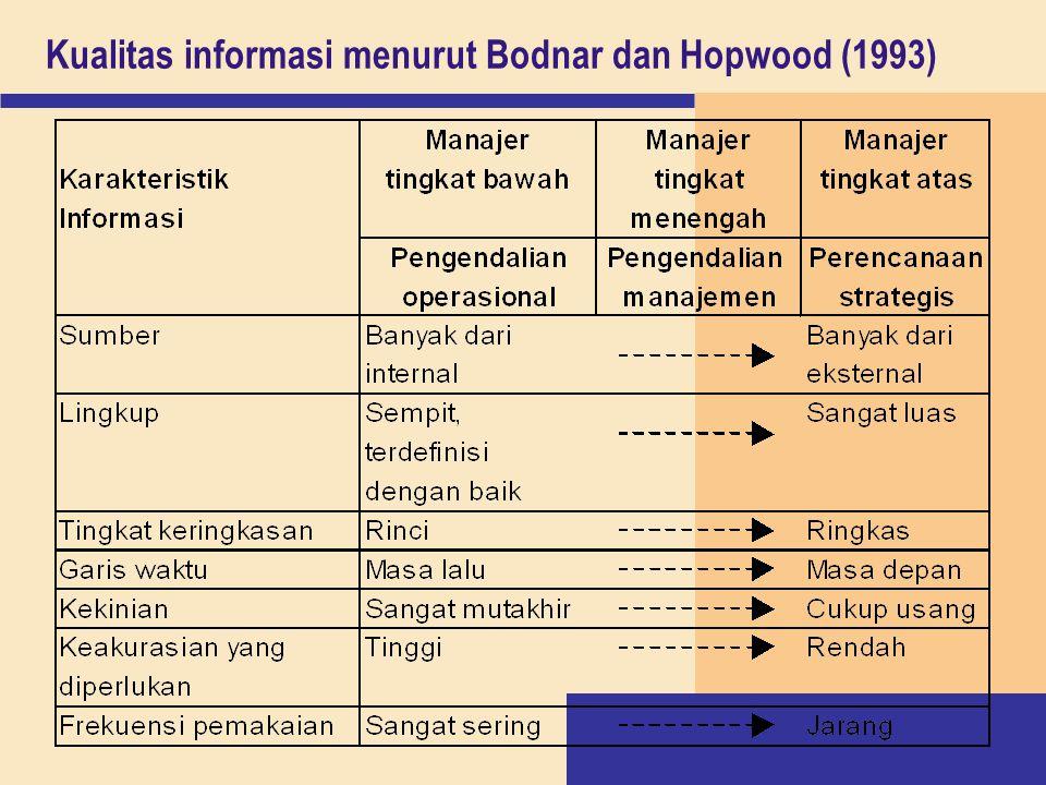 Kualitas informasi menurut Bodnar dan Hopwood (1993)