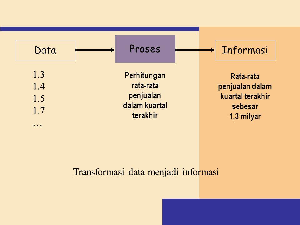 Proses (Model) Keluaran (Informasi) Penerima Tindakan Keputusan Hasil Tindakan Data (Ditangkap) Masukan (Data) Basis data Siklus Informasi (Burch dan Grudnitski, 1989)