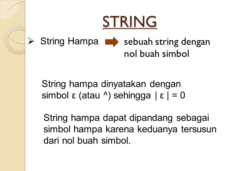 STRING  String Hampa sebuah string dengan nol buah simbol String hampa dinyatakan dengan simbol ε (atau ^) sehingga | ε | = 0 String hampa dapat dipa
