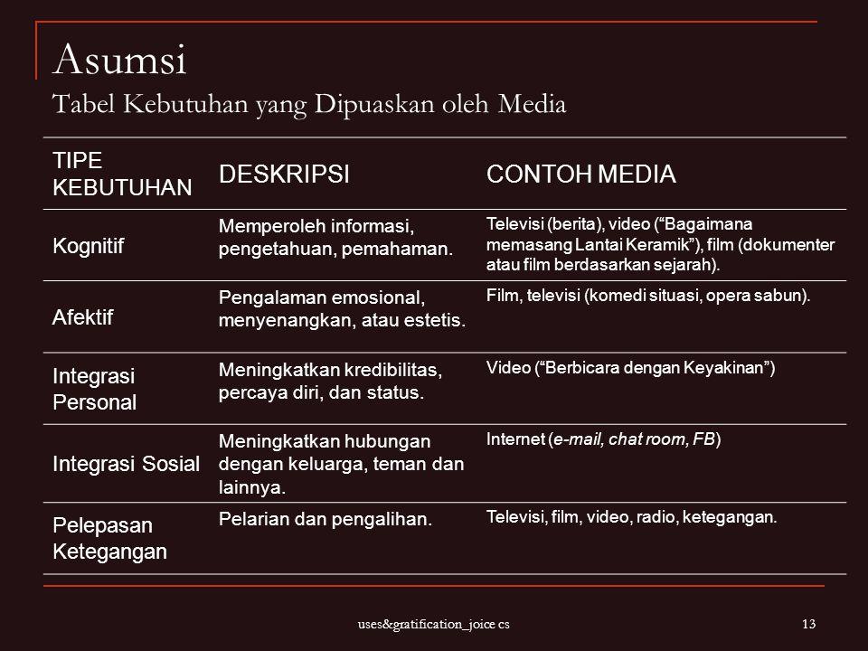 uses&gratification_joice cs 13 Asumsi Tabel Kebutuhan yang Dipuaskan oleh Media TIPE KEBUTUHAN DESKRIPSICONTOH MEDIA Kognitif Memperoleh informasi, pe