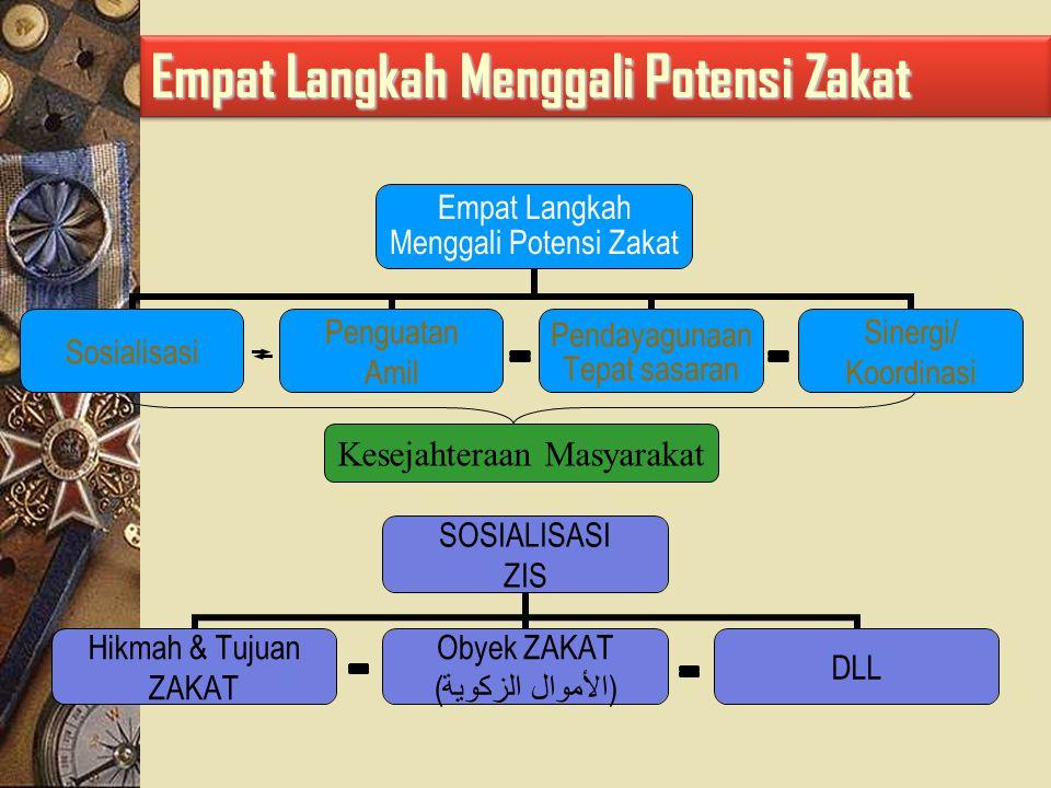 Ada Dua Elemen Penting : 1.Pemerintah (Baznas, Baznasda, UPZ, LAZ) 2.Masyarakat (yaitu penyuluh agama islam, Tokoh Agama dan lain lain) Bagaimana Mengoptimalkan Zakat.