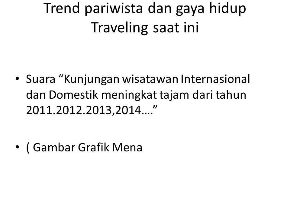 """Trend pariwista dan gaya hidup Traveling saat ini Suara """"Kunjungan wisatawan Internasional dan Domestik meningkat tajam dari tahun 2011.2012.2013,2014"""