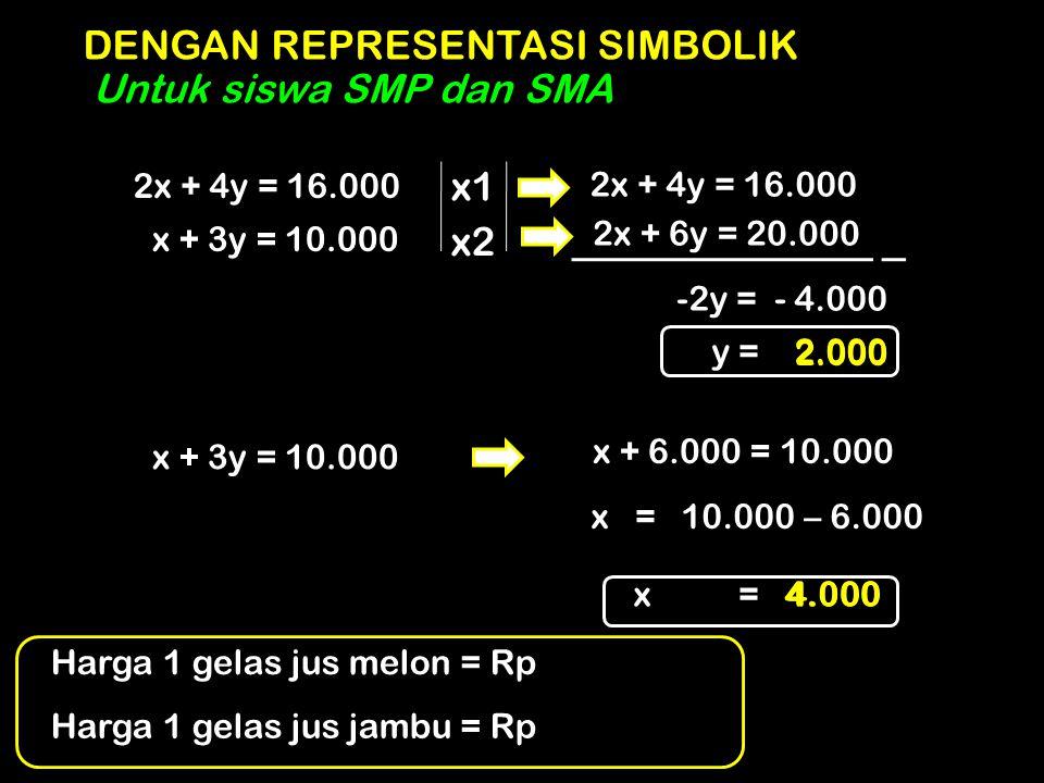 DENGAN REPRESENTASI SIMBOLIK Untuk siswa SMP dan SMA 2x + 4y = 16.000 x + 3y = 10.000 x1 x2 2x + 4y = 16.000 2x + 6y = 20.000 -2y = - 4.000 y = 2.000