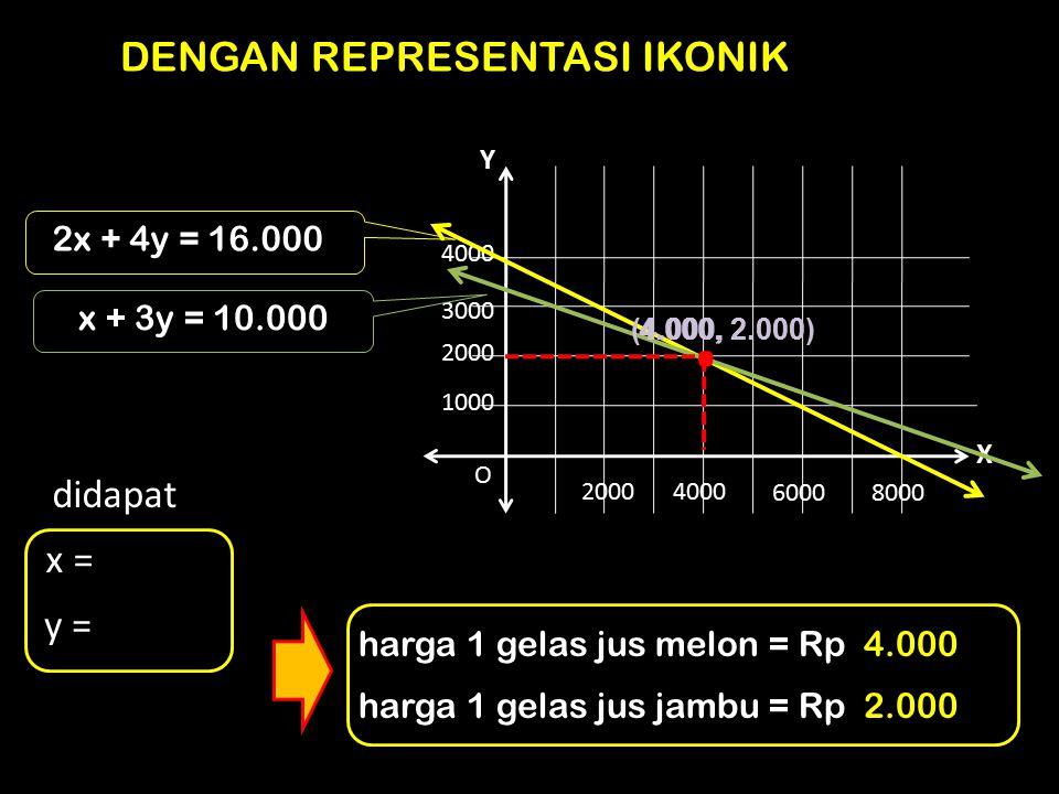 1000 2000 3000 4000 20004000 60008000 O X Y. DENGAN REPRESENTASI IKONIK 2x + 4y = 16.000 x + 3y = 10.000 (4.000, 2.000) didapat x = 4.000, y = 2.000 h