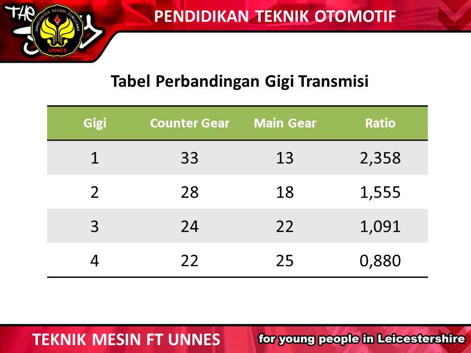 GigiCounter GearMain GearRatio 133132,358 228181,555 324221,091 422250,880 Tabel Perbandingan Gigi Transmisi TEKNIK MESIN FT UNNES PENDIDIKAN TEKNIK O