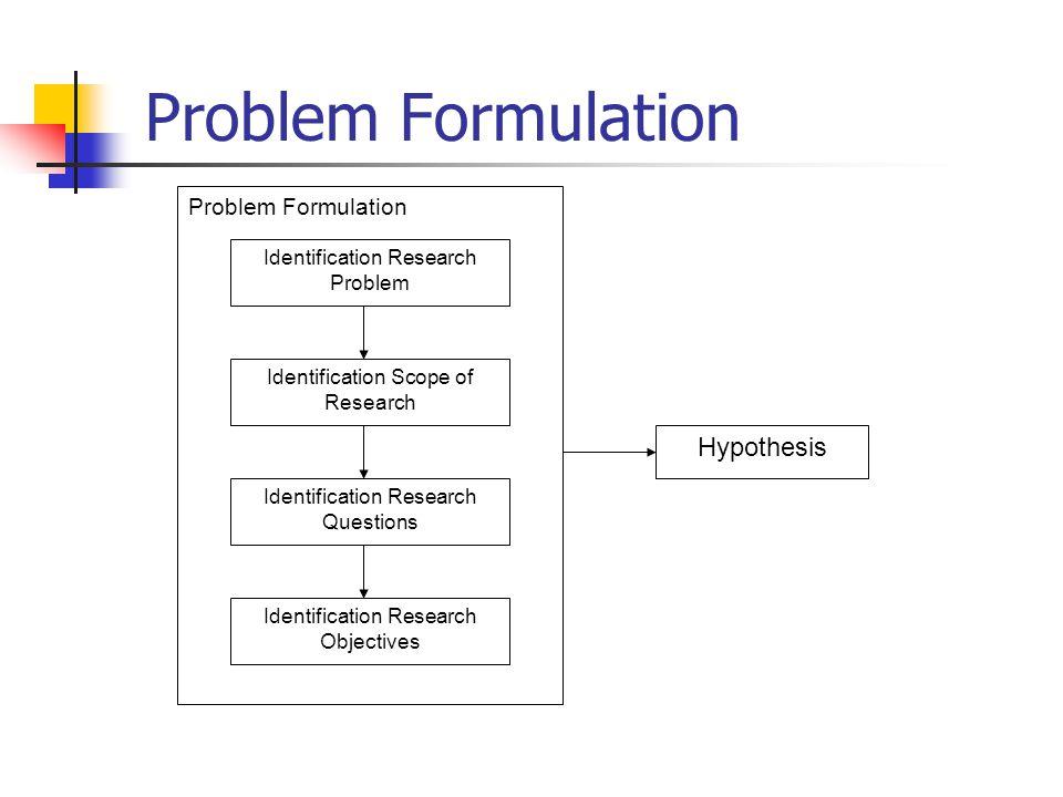 Ciri-ciri masalah yang baik Mempunyai nilai penelitian Fisible Sesuai dengan kualifikasi peneliti