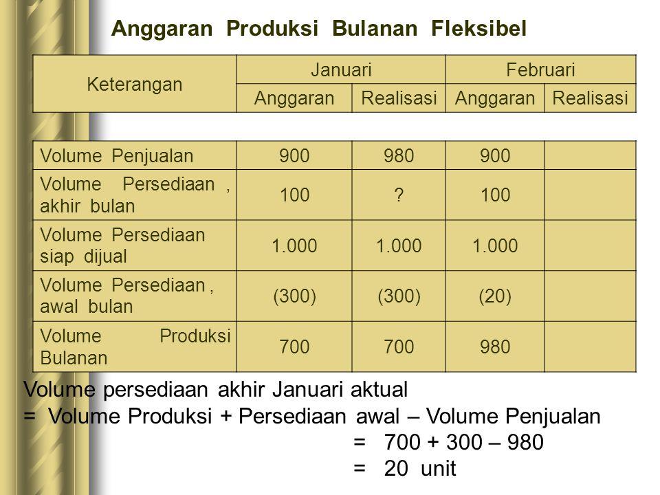 Keterangan JanuariFebruari AnggaranRealisasiAnggaranRealisasi Volume Penjualan 900980900 Volume Persediaan, akhir bulan 100? Volume Persediaan siap di