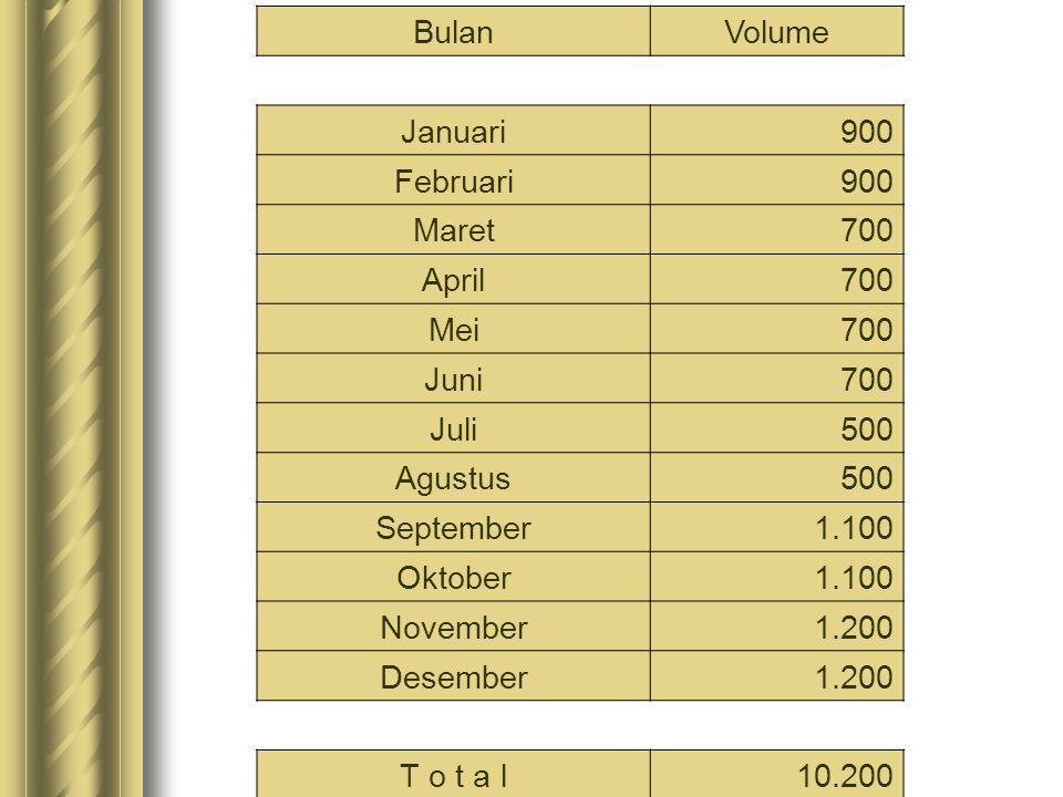 Maka untuk tahun 2009 perusahaan harus memproduksi barang sebanyak 10.000 unit, yang berasal dari : Volume Penjualan 200910.200 Volume Persediaan, akhir tahun100 Volume Persediaan, awal tahun(300) Volume Produksi 200910.000