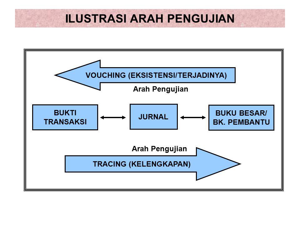 ILUSTRASI ARAH PENGUJIAN BUKTI TRANSAKSI JURNAL BUKU BESAR/ BK.