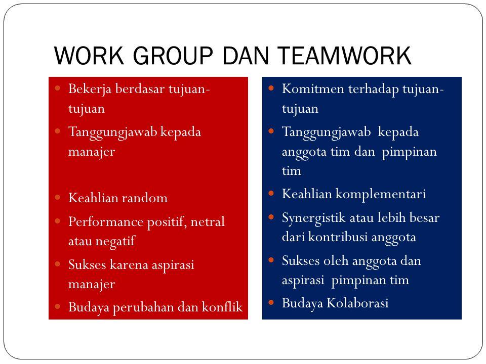 WORK GROUP DAN TEAMWORK Bekerja berdasar tujuan- tujuan Tanggungjawab kepada manajer Keahlian random Performance positif, netral atau negatif Sukses k