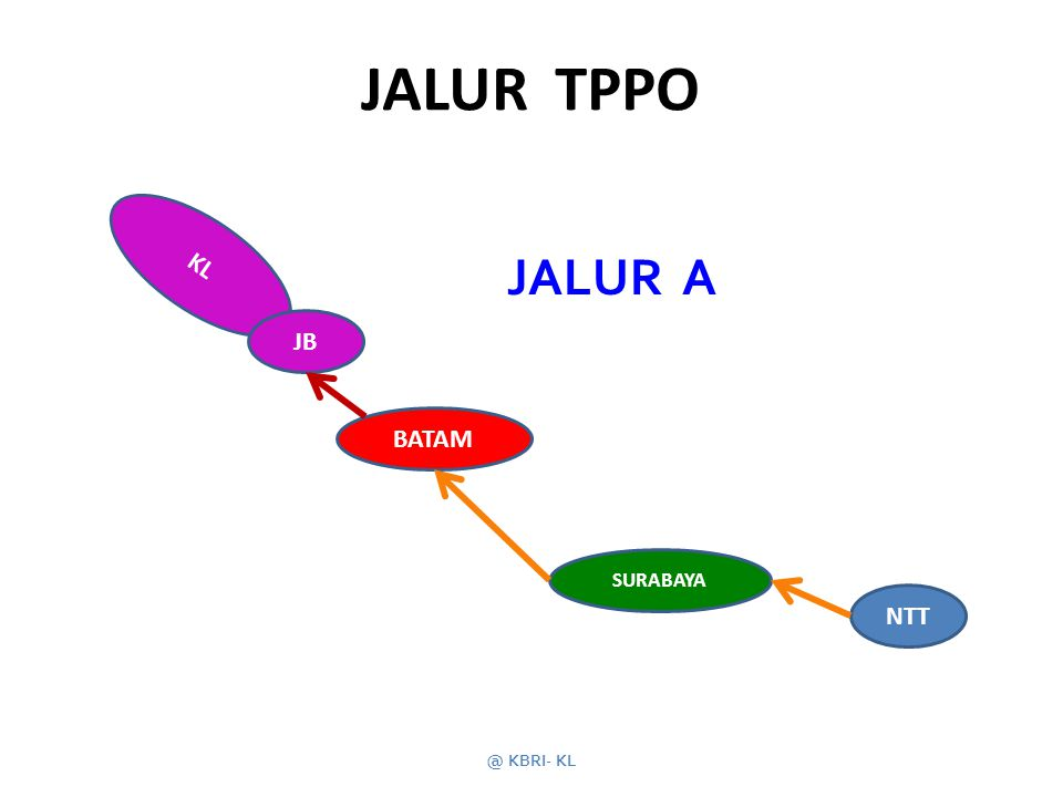 KL JALUR TPPO @ KBRI- KL NTT SURABAYA BATAM JB JALUR A