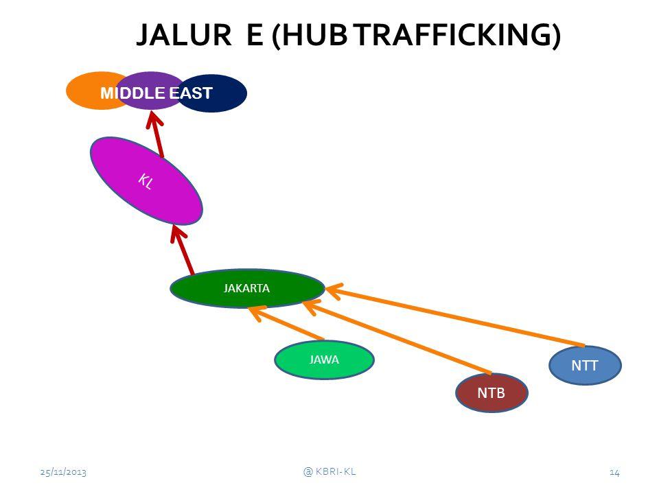 KL 25/11/2013@ KBRI- KL14 NTT JAKARTA JALUR E (HUB TRAFFICKING) JAWA NTB MIDDLE EAST