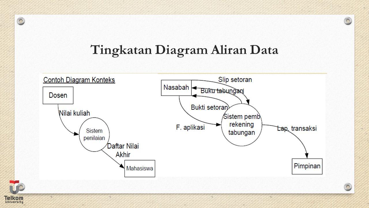 Tingkatan Diagram Aliran Data