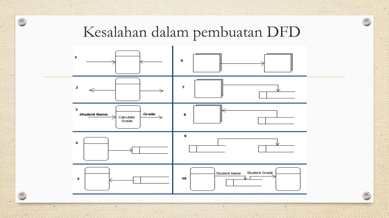 1.Proses mempunyai input tetapi tidak menghasilkan output.