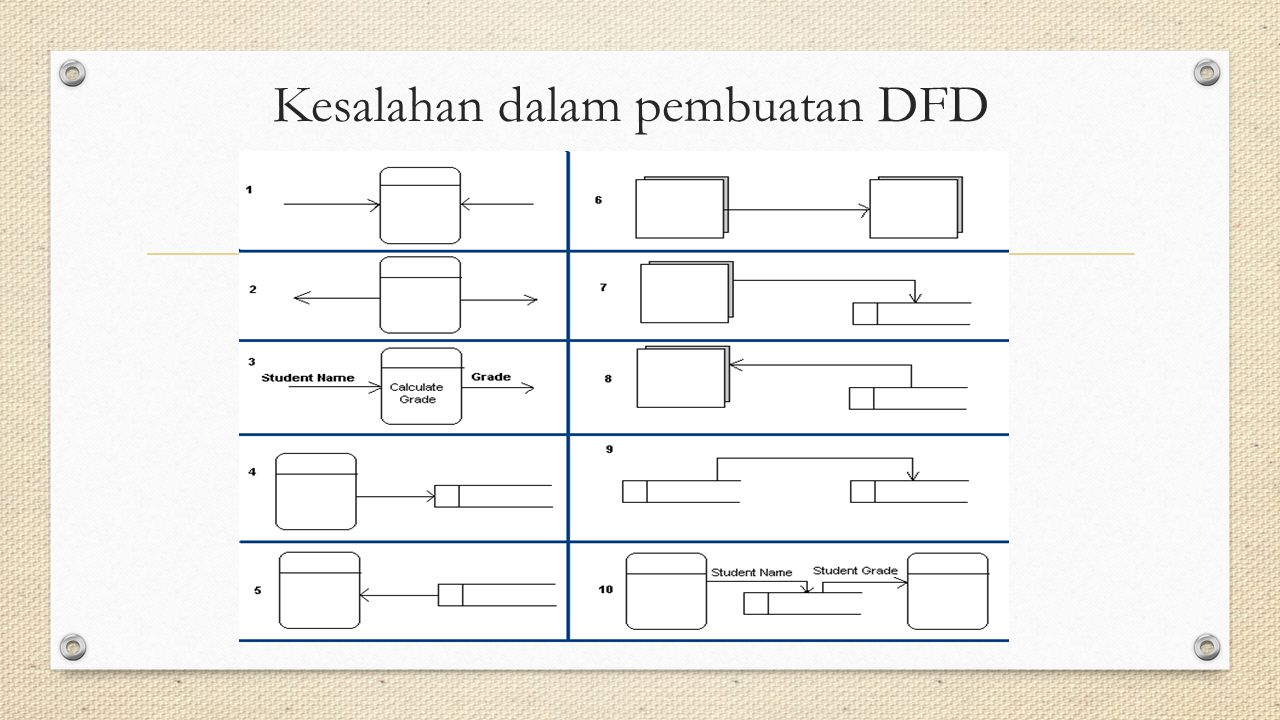 Kesalahan dalam pembuatan DFD
