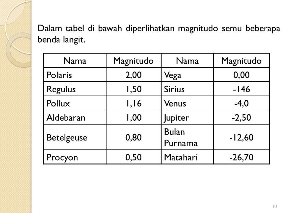 10 NamaMagnitudoNamaMagnitudo Polaris2,00Vega0,00 Regulus1,50Sirius-146 Pollux1,16Venus-4,0 Aldebaran1,00Jupiter-2,50 Betelgeuse0,80 Bulan Purnama -12
