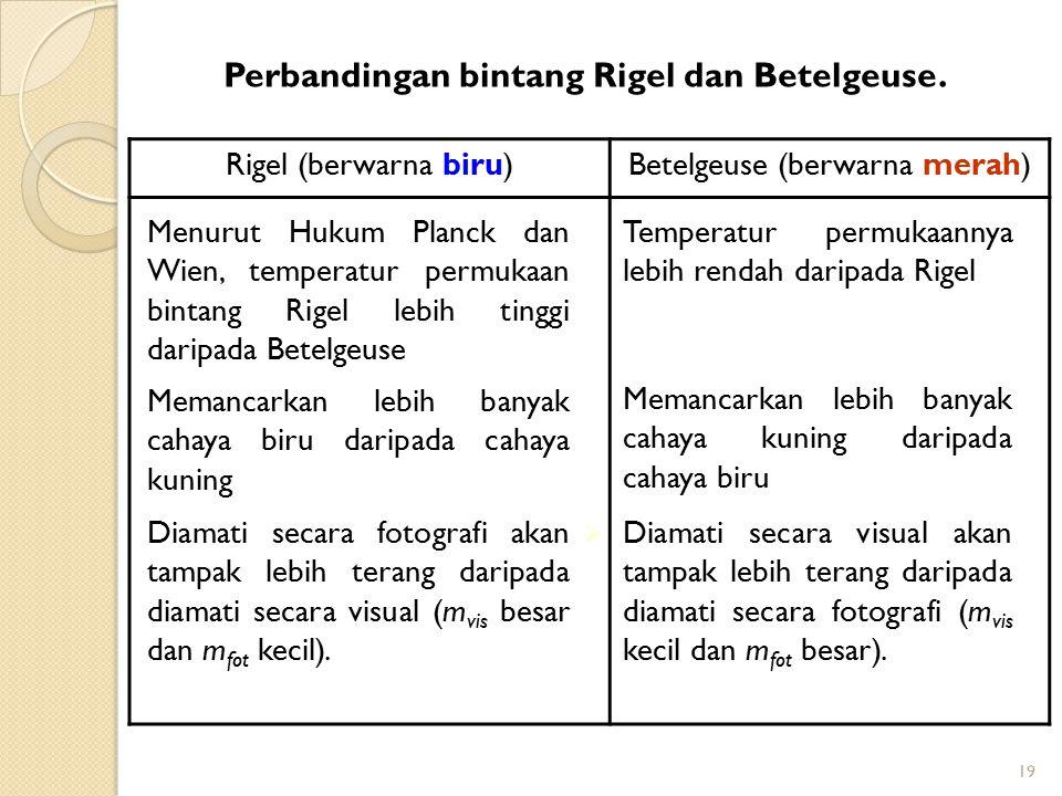 19 Rigel (berwarna biru)Betelgeuse (berwarna merah) Menurut Hukum Planck dan Wien, temperatur permukaan bintang Rigel lebih tinggi daripada Betelgeuse