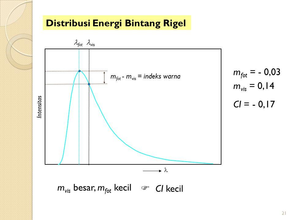21 fot vis m vis besar, m fot kecil Distribusi Energi Bintang Rigel  CI kecil m vis = 0,14 m fot = - 0,03 CI = - 0,17 m fot - m vis = indeks warna In