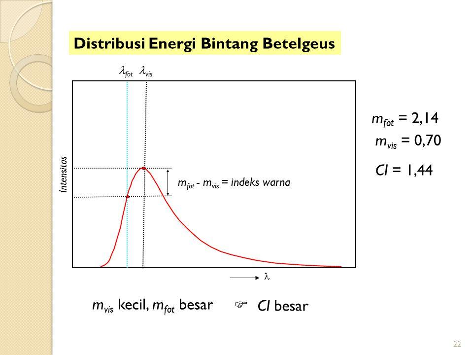 22 m vis kecil, m fot besar  CI besar Distribusi Energi Bintang Betelgeus m vis = 0,70 m fot = 2,14 CI = 1,44 m fot - m vis = indeks warna Intensitas