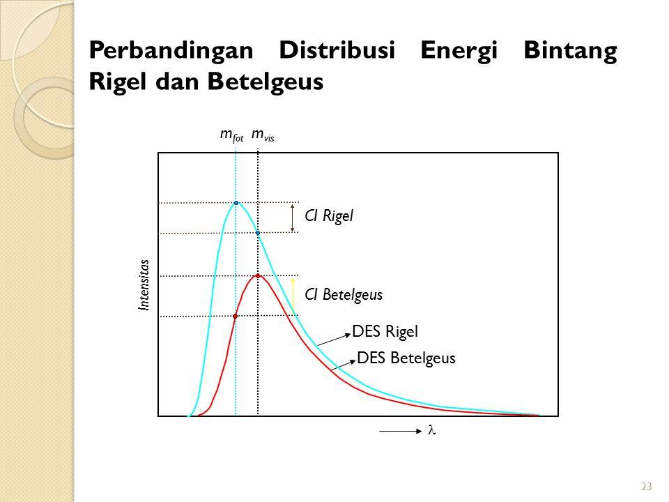 23 Intensitas Perbandingan Distribusi Energi Bintang Rigel dan Betelgeus CI Betelgeus m fot m vis DES Betelgeus DES Rigel CI Rigel