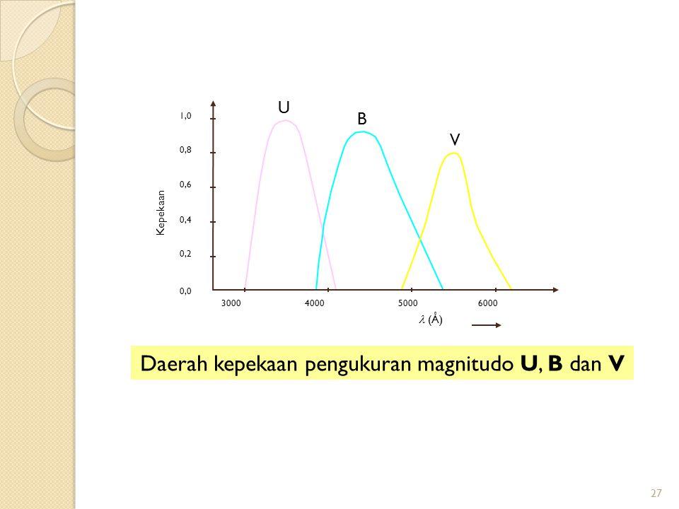 27 Daerah kepekaan pengukuran magnitudo U, B dan V 0,0 1,0 0,8 0,6 0,4 0,2 300040005000 6000 Kepekaan (Å) U B V