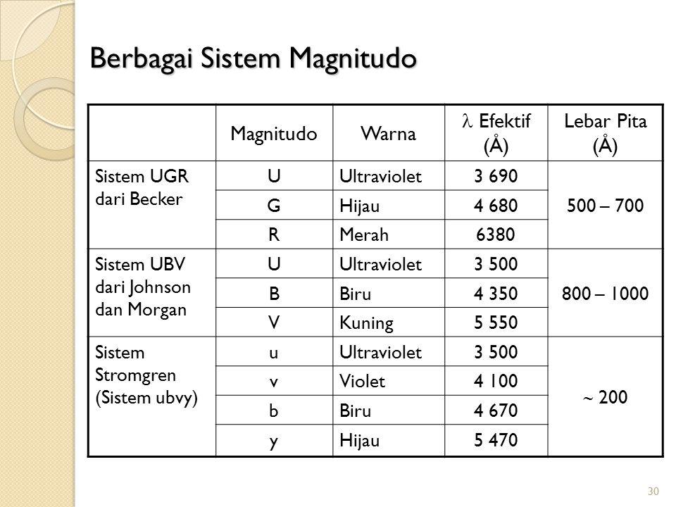 30 MagnitudoWarna Efektif (Å) Lebar Pita (Å) Sistem UGR dari Becker UUltraviolet3 690 500 – 700 GHijau4 680 RMerah6380 Sistem UBV dari Johnson dan Mor