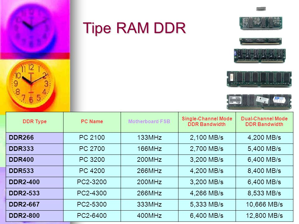 DDR TypePC NameMotherboard FSB Single-Channel Mode DDR Bandwidth Dual-Channel Mode DDR Bandwidth DDR266PC 2100133MHz2,100 MB/s4,200 MB/s DDR333PC 2700166MHz2,700 MB/s5,400 MB/s DDR400PC 3200200MHz3,200 MB/s6,400 MB/s DDR533PC 4200266MHz4,200 MB/s8,400 MB/s DDR2-400PC2-3200200MHz3,200 MB/s6,400 MB/s DDR2-533PC2-4300266MHz4,266 MB/s8,533 MB/s DDR2-667PC2-5300333MHz5,333 MB/s10,666 MB/s DDR2-800PC2-6400400MHz6,400 MB/s12,800 MB/s Tipe RAM DDR