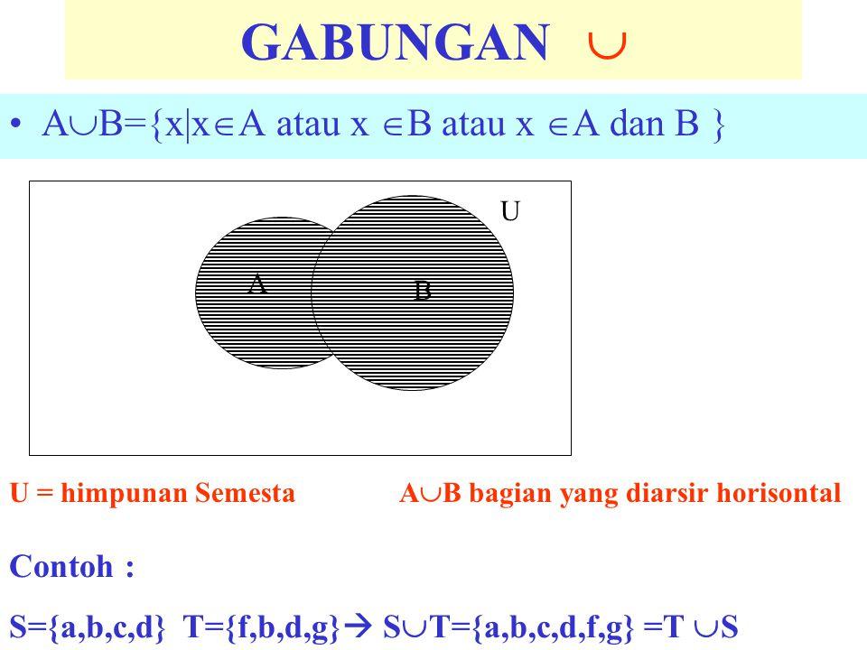 GABUNGAN  A  B={x|x  A atau x  B atau x  A dan B } A B U = himpunan Semesta A  B bagian yang diarsir horisontal U Contoh : S={a,b,c,d}T={f,b,d,g}  S  T={a,b,c,d,f,g} =T  S