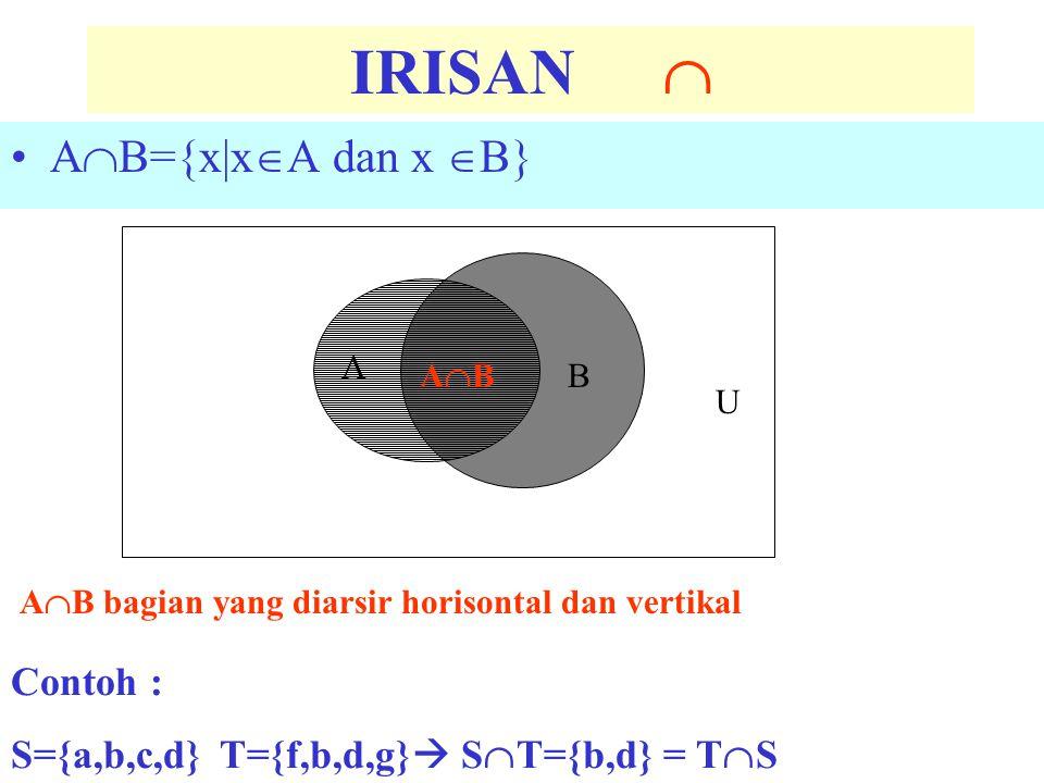 IRISAN  A  B={x|x  A dan x  B} U A  B bagian yang diarsir horisontal dan vertikal A B ABAB Contoh : S={a,b,c,d}T={f,b,d,g}  S  T={b,d} = T  S