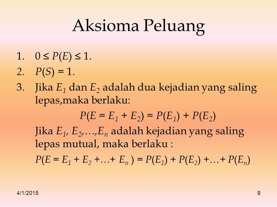 4/1/20159 Aksioma Peluang 1.0 ≤ P ( E ) ≤ 1. 2.P ( S ) = 1. 3.Jika E 1 dan E 2 adalah dua kejadian yang saling lepas,maka berlaku: P ( E = E 1 + E 2 )