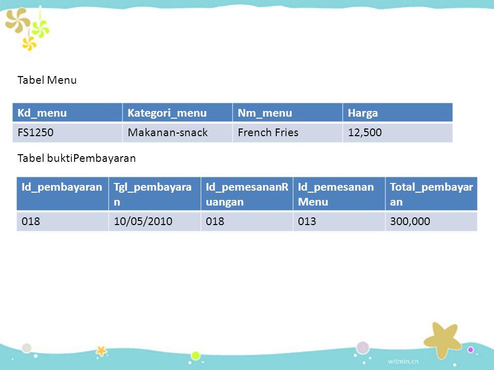 Tabel Menu Kd_menuKategori_menuNm_menuHarga FS1250Makanan-snackFrench Fries12,500 Tabel buktiPembayaran Id_pembayaranTgl_pembayara n Id_pemesananR uangan Id_pemesanan Menu Total_pembayar an 01810/05/2010018013300,000