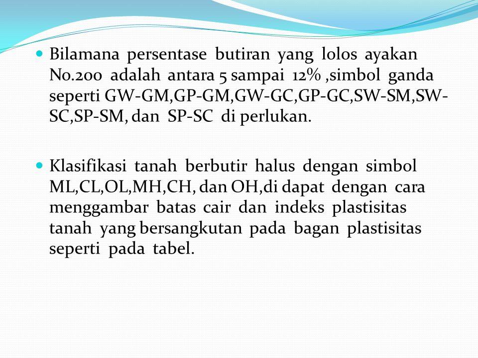 Bilamana persentase butiran yang lolos ayakan No.200 adalah antara 5 sampai 12%,simbol ganda seperti GW-GM,GP-GM,GW-GC,GP-GC,SW-SM,SW- SC,SP-SM, dan S