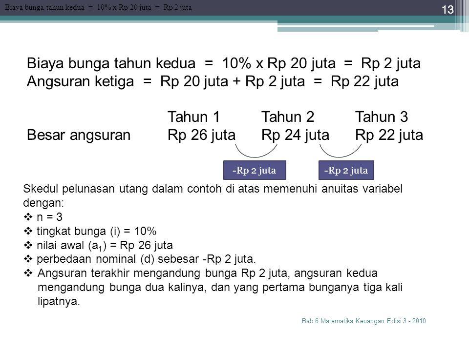 Bab 6 Matematika Keuangan Edisi 3 - 2010 13 Biaya bunga tahun kedua = 10% x Rp 20 juta = Rp 2 juta Angsuran ketiga = Rp 20 juta + Rp 2 juta = Rp 22 ju