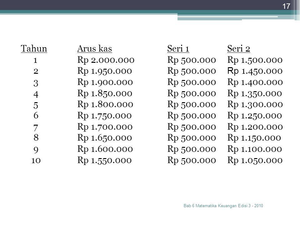 Bab 6 Matematika Keuangan Edisi 3 - 2010 17 TahunArus kasSeri 1Seri 2 1Rp 2.000.000Rp 500.000Rp 1.500.000 2Rp 1.950.000Rp 500.000 Rp 1.450.000 3Rp 1.9