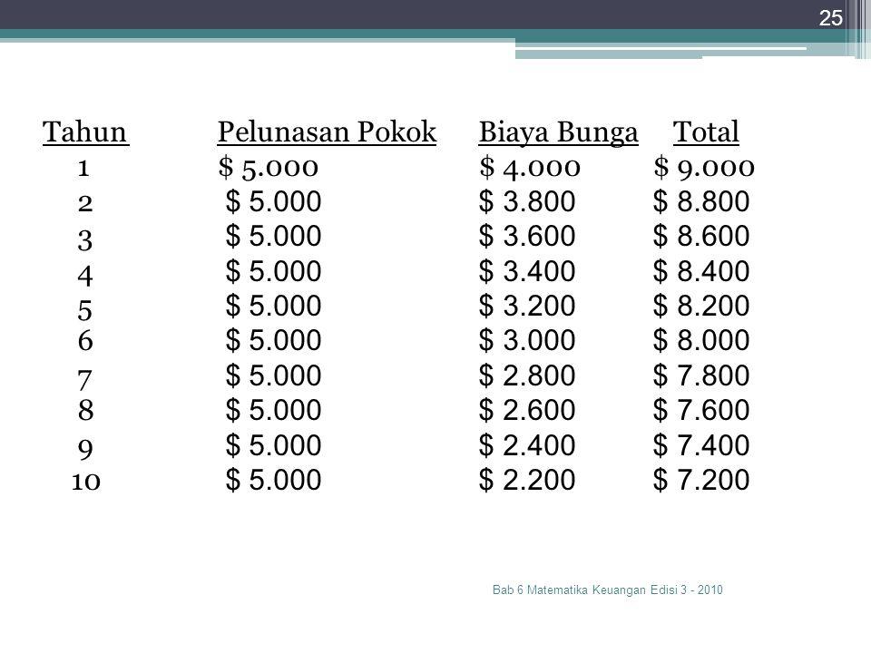 Bab 6 Matematika Keuangan Edisi 3 - 2010 25 TahunPelunasan PokokBiaya Bunga Total 1$ 5.000$ 4.000$ 9.000 2 $ 5.000$ 3.800$ 8.800 3 $ 5.000$ 3.600$ 8.6