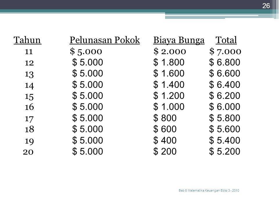 Bab 6 Matematika Keuangan Edisi 3 - 2010 26 TahunPelunasan PokokBiaya Bunga Total 11$ 5.000$ 2.000$ 7.000 12 $ 5.000$ 1.800$ 6.800 13 $ 5.000$ 1.600$