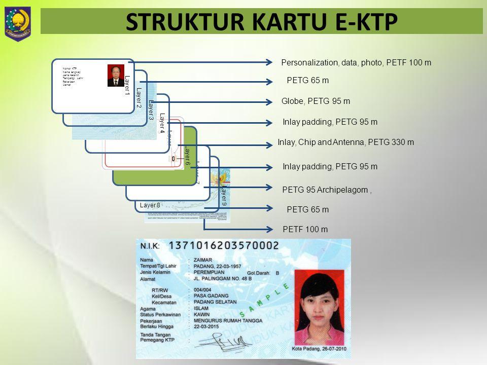 STRUKTUR KARTU E-KTP Layer 9 Layer 8 Layer 7 Layer 6 Layer 5 Layer 4 Layer 3 Layer 2 Nomor KTP Nama lengkap Jenis Kelamin Tempat/tgl. Lahir Pekerjaan