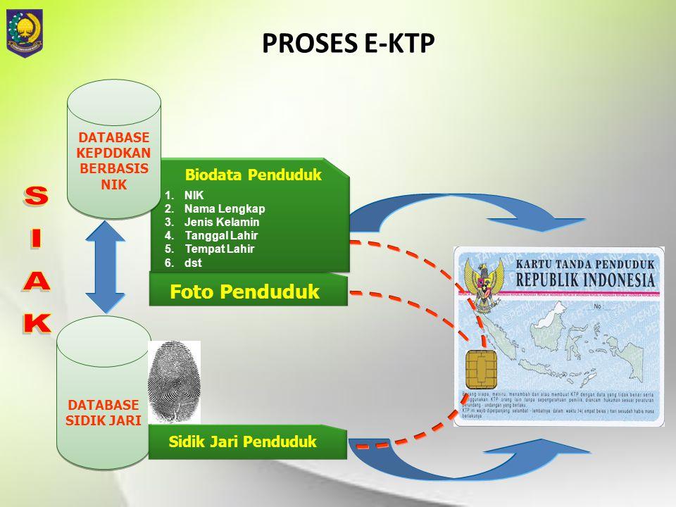 PROSES E-KTP Foto Penduduk Biodata Penduduk 1.NIK 2.Nama Lengkap 3.Jenis Kelamin 4.Tanggal Lahir 5.Tempat Lahir 6.dst DATABASE KEPDDKAN BERBASIS NIK D