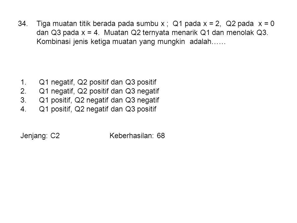 34.Tiga muatan titik berada pada sumbu x ; Q1 pada x = 2, Q2 pada x = 0 dan Q3 pada x = 4. Muatan Q2 ternyata menarik Q1 dan menolak Q3. Kombinasi jen