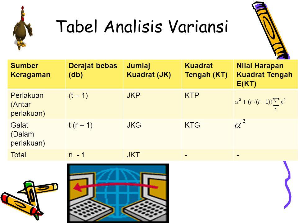 Tabel Analisis Variansi Sumber Keragaman Derajat bebas (db) Jumlaj Kuadrat (JK) Kuadrat Tengah (KT) Nilai Harapan Kuadrat Tengah E(KT) Perlakuan (Anta