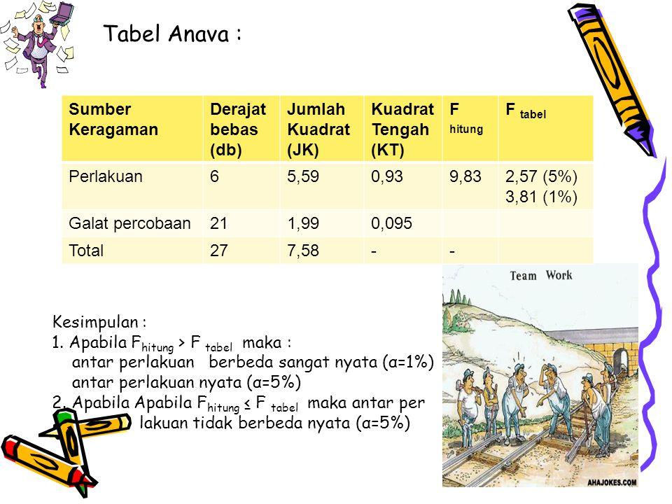Tabel Anava : Sumber Keragaman Derajat bebas (db) Jumlah Kuadrat (JK) Kuadrat Tengah (KT) F hitung F tabel Perlakuan65,590,939,832,57 (5%) 3,81 (1%) G