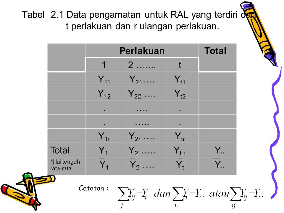Tabel 2.1 Data pengamatan untuk RAL yang terdiri dari t perlakuan dan r ulangan perlakuan. Perlakuan Total 12 …....t Y 11 Y 21 ….Y t1 Y 12 Y 22 ….Y t2