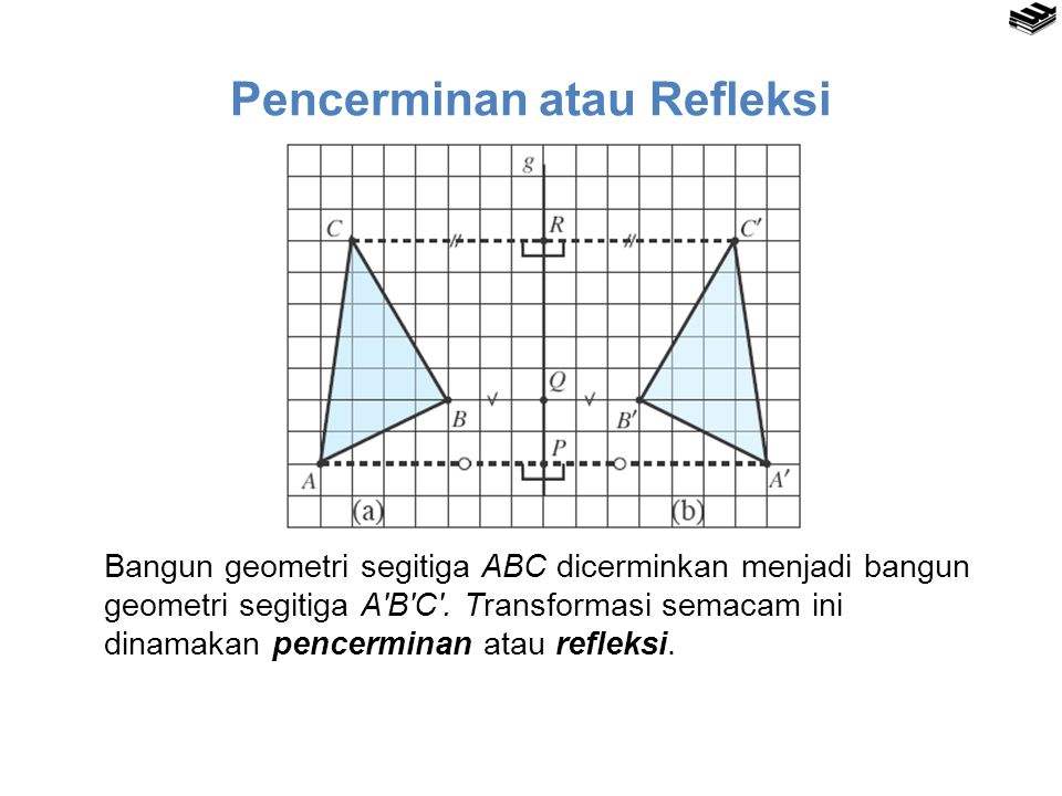 Pencerminan atau Refleksi Bangun geometri segitiga ABC dicerminkan menjadi bangun geometri segitiga A′B′C′. Transformasi semacam ini dinamakan pencerm
