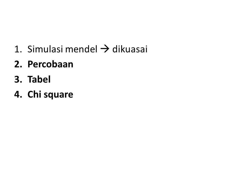 1.Simulasi mendel  dikuasai 2.Percobaan 3.Tabel 4.Chi square