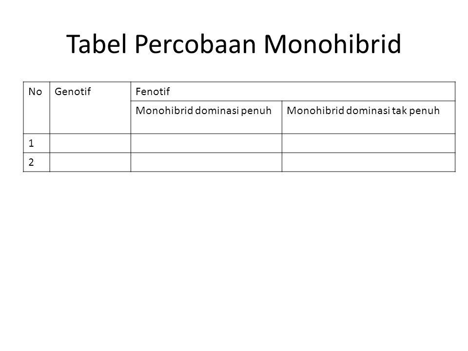 Tabel Percobaan Monohibrid NoGenotifFenotif Monohibrid dominasi penuhMonohibrid dominasi tak penuh 1 2