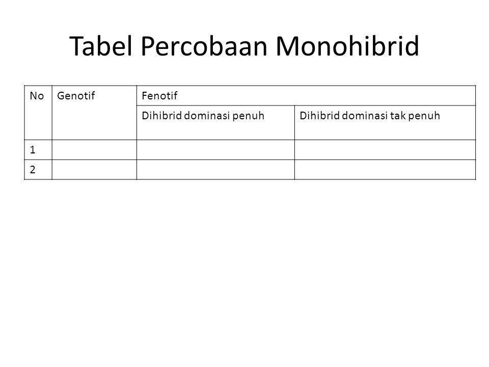 Tabel Percobaan Monohibrid NoGenotifFenotif Dihibrid dominasi penuhDihibrid dominasi tak penuh 1 2