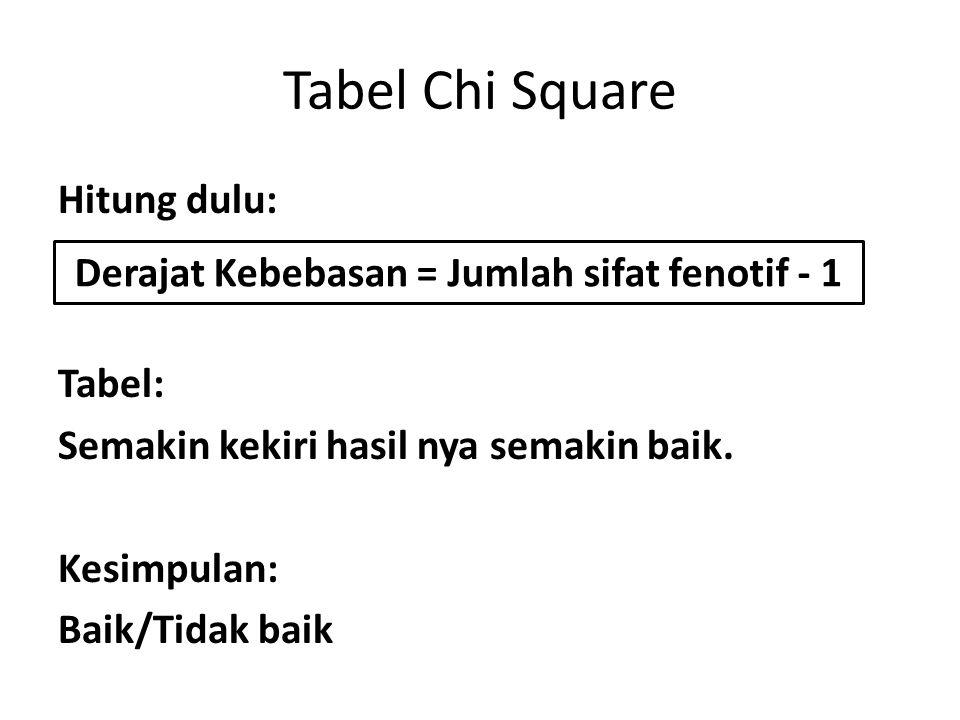 Tabel Chi Square Hitung dulu: Tabel: Semakin kekiri hasil nya semakin baik.